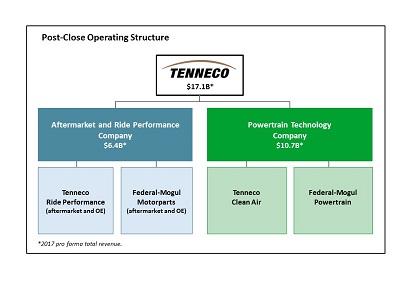 Federal-MOgul-Tenneco[fusion_builder_container hundred_percent=